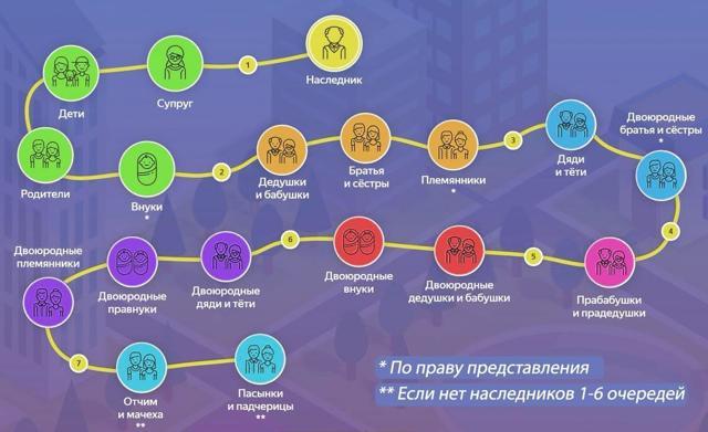 Очередность наследования по закону: Схема 2021 года