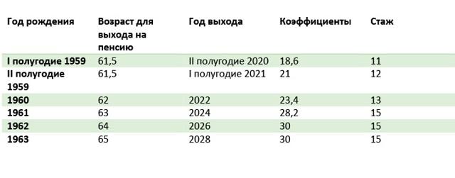 Таблица выхода на пенсию по годам рождения с 2021 года